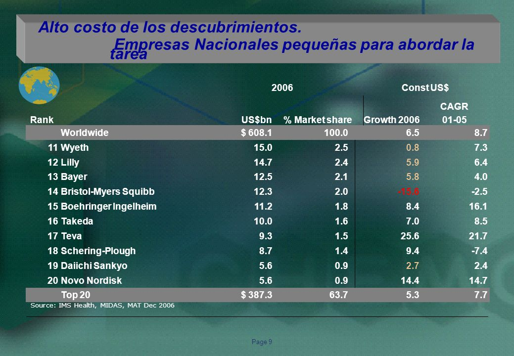 Page 10 Source: IMS Health, MIDAS, MAT Dec 2006, MAT Dec 2005 Constant US$ Rank 06 Rank 05 US$ million MAT Dec 2006 % Market Share 2006 Growth 2006 CAGR 02-06 Latin America 25,581 100.0 12.7 13.8 11Sanofi-Aventis1,5696.112.310.6 22Pfizer1,4155.59.08.6 33Bayer1,3815.411.413.9 44Novartis1,2364.89.211.3 55GlaxoSmithKline9143.66.07.3 66Roche8353.36.28.1 77Boehringer Ingelheim7973.19.311.8 89Johnson & Johnson7422.99.811.7 98Schering Plough7362.94.69.5 10 Bristol-Myers Squibb6102.4-0.13.2 Top 10 10,234 40.08.59.8 Remain the same ( Gain position ( Lost position ( Kept Rank in 2006 Gained Rank in 2006 Lost Rank in 2006 Multinationals dominate the top 10 Alto costo de los descubrimientos.