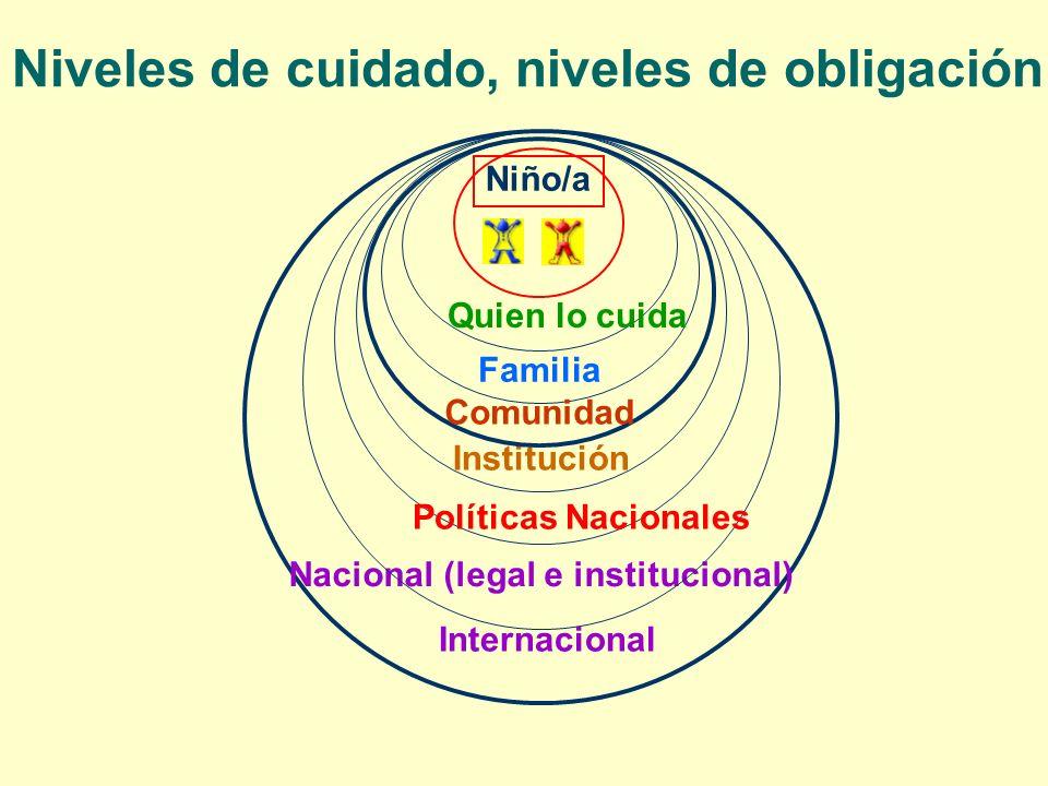 Institución Nacional (legal e institucional) Niño/a Familia Comunidad Quien lo cuida Políticas Nacionales Internacional Niveles de cuidado, niveles de