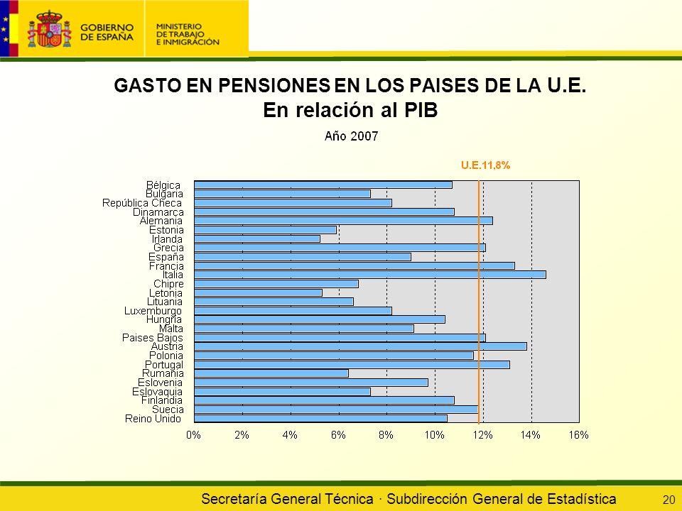 Secretaría General Técnica · Subdirección General de Estadística 20 GASTO EN PENSIONES EN LOS PAISES DE LA U.E. En relación al PIB