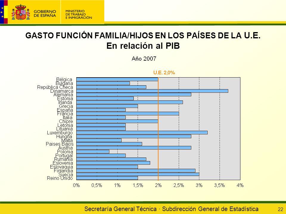 Secretaría General Técnica · Subdirección General de Estadística 22 GASTO FUNCIÓN FAMILIA/HIJOS EN LOS PAÍSES DE LA U.E. En relación al PIB