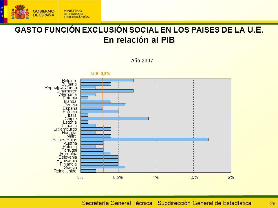 Secretaría General Técnica · Subdirección General de Estadística 28 GASTO FUNCIÓN EXCLUSIÓN SOCIAL EN LOS PAISES DE LA U.E. En relación al PIB