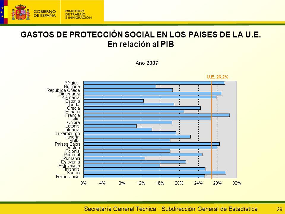 Secretaría General Técnica · Subdirección General de Estadística 29 GASTOS DE PROTECCIÓN SOCIAL EN LOS PAISES DE LA U.E. En relación al PIB