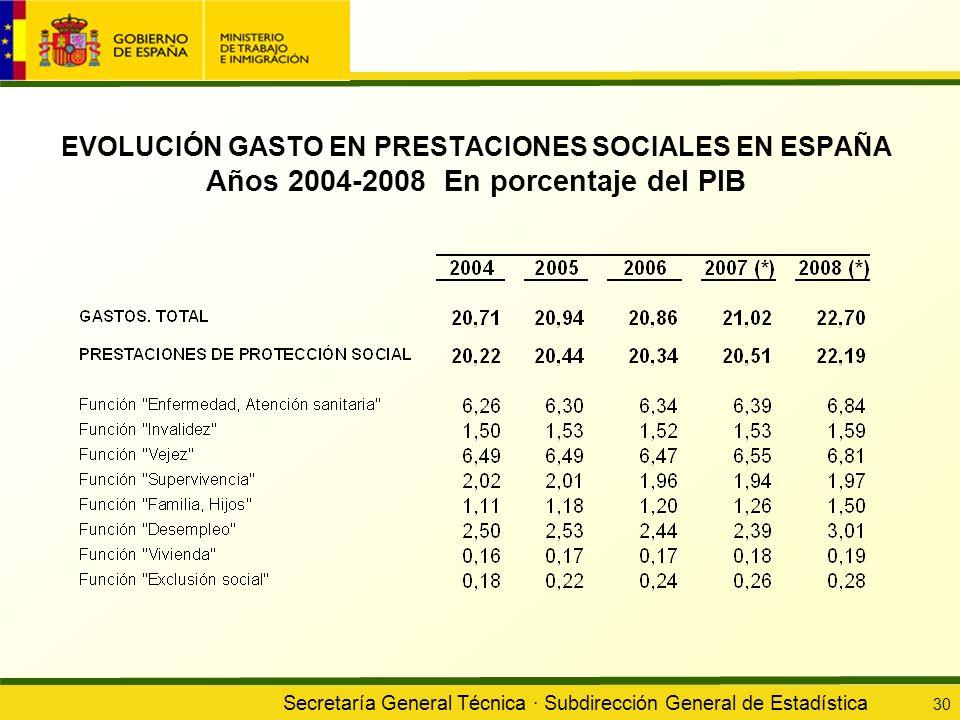 Secretaría General Técnica · Subdirección General de Estadística 30 EVOLUCIÓN GASTO EN PRESTACIONES SOCIALES EN ESPAÑA Años 2004-2008 En porcentaje de