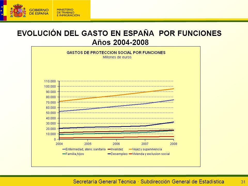 Secretaría General Técnica · Subdirección General de Estadística 31 EVOLUCIÓN DEL GASTO EN ESPAÑA POR FUNCIONES Años 2004-2008