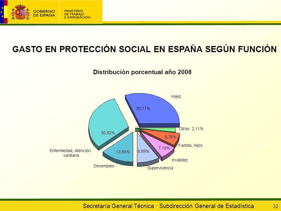 Secretaría General Técnica · Subdirección General de Estadística 32 GASTO EN PROTECCIÓN SOCIAL EN ESPAÑA SEGÚN FUNCIÓN Distribución porcentual año 200