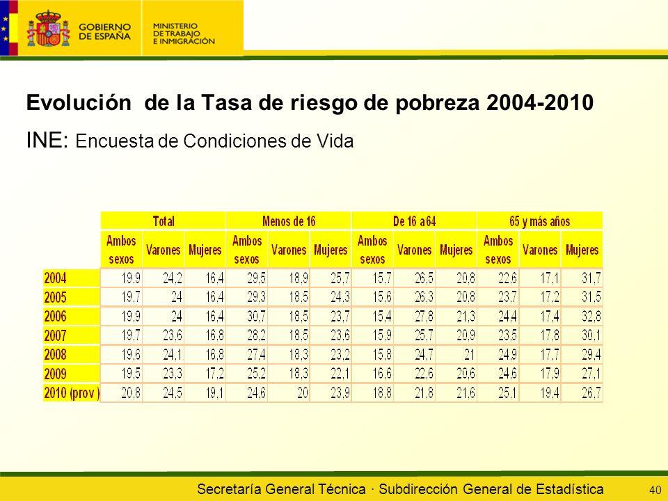 Secretaría General Técnica · Subdirección General de Estadística 40 Evolución de la Tasa de riesgo de pobreza 2004-2010 INE: Encuesta de Condiciones d