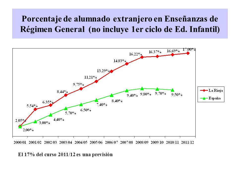 Porcentaje de alumnado extranjero en Enseñanzas de Régimen General (no incluye 1er ciclo de Ed. Infantil) El 17% del curso 2011/12 es una previsión
