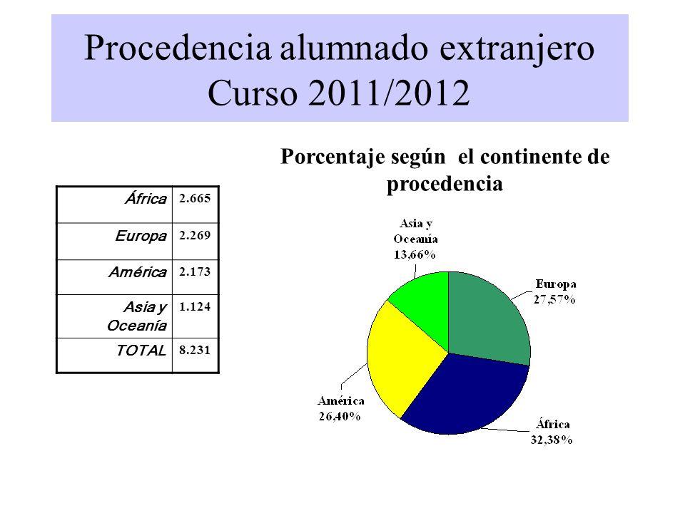 Procedencia alumnado extranjero Curso 2011/2012 Porcentaje según el continente de procedencia África 2.665 Europa 2.269 América 2.173 Asia y Oceanía 1