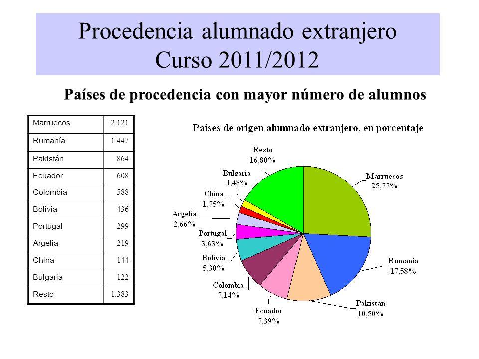 Procedencia alumnado extranjero Curso 2011/2012 Países de procedencia con mayor número de alumnos Marruecos 2.121 Rumanía 1.447 Pakistán 864 Ecuador 6