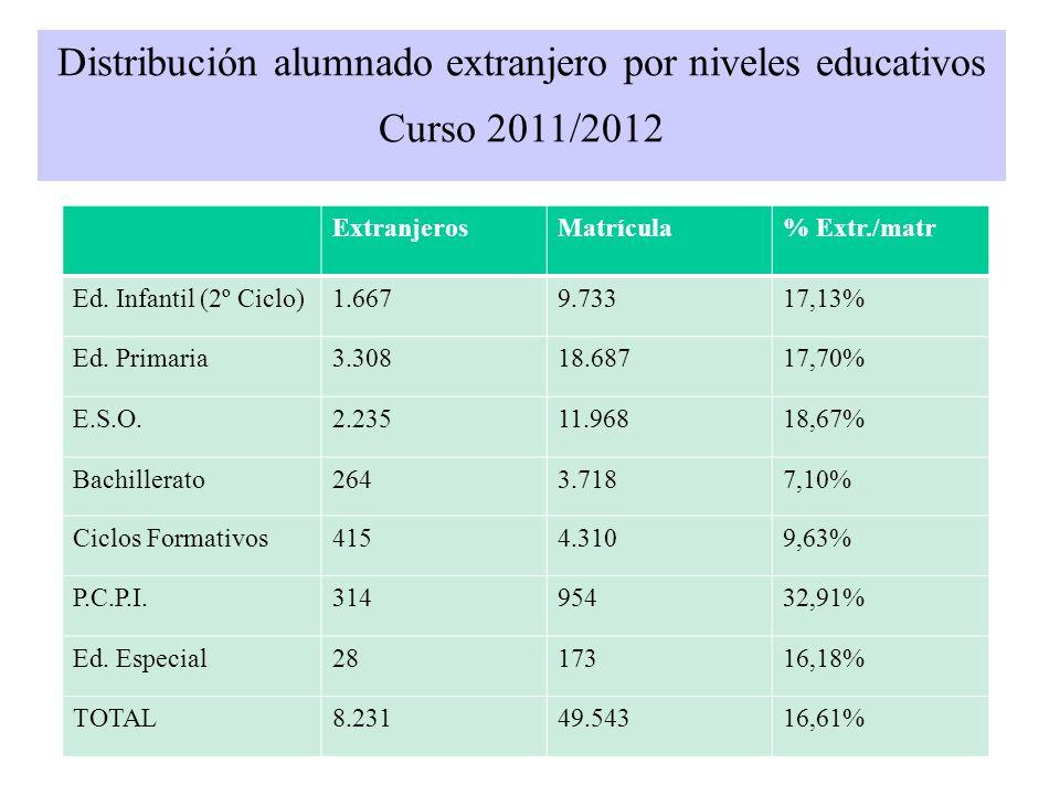 Distribución alumnado extranjero por niveles educativos Curso 2011/2012 ExtranjerosMatrícula% Extr./matr Ed. Infantil (2º Ciclo)1.6679.73317,13% Ed. P