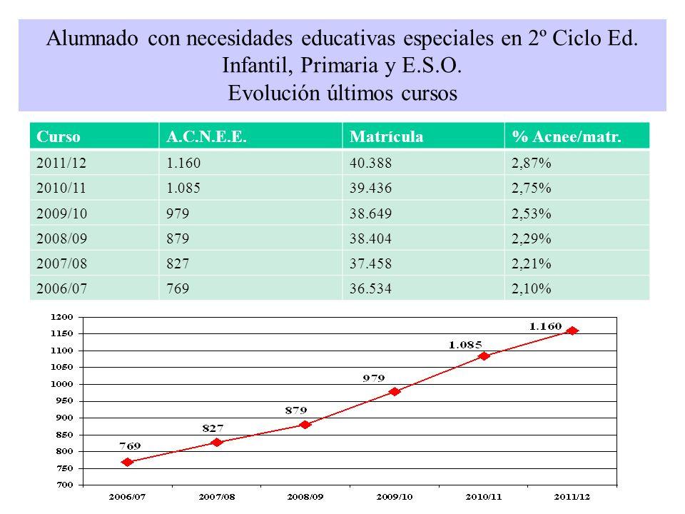 Alumnado con necesidades educativas especiales en 2º Ciclo Ed. Infantil, Primaria y E.S.O. Evolución últimos cursos CursoA.C.N.E.E.Matrícula% Acnee/ma
