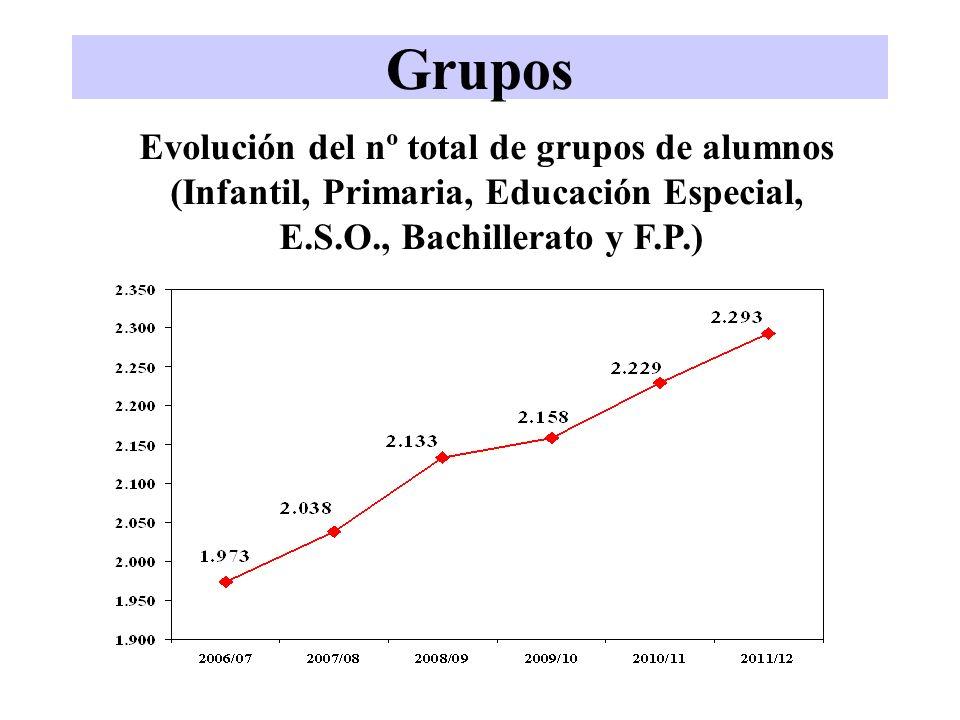 Grupos Evolución del nº total de grupos de alumnos (Infantil, Primaria, Educación Especial, E.S.O., Bachillerato y F.P.)