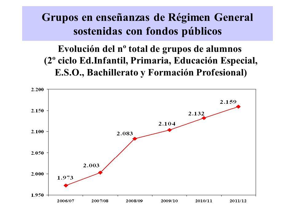 Grupos en enseñanzas de Régimen General sostenidas con fondos públicos Evolución del nº total de grupos de alumnos (2º ciclo Ed.Infantil, Primaria, Ed