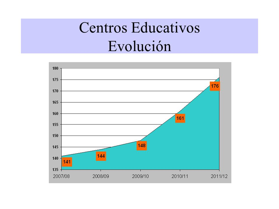 Centros Educativos 2010/112011/12 Privados 1 er Ciclo Ed.