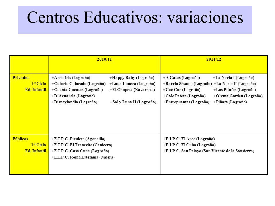 Centros Educativos 2010/112011/12 Privados 1 er Ciclo Ed. Infantil +Arco Iris (Logroño) +Happy Baby (Logroño) +Colorín Colorado (Logroño) +Luna Lunera