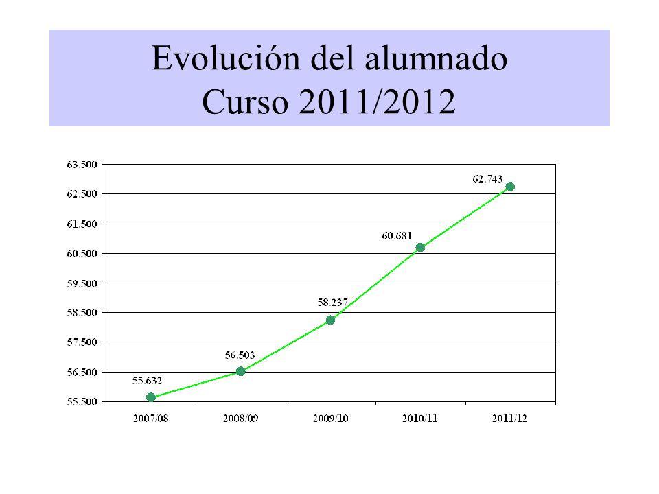 Distribución alumnado extranjero por niveles educativos Curso 2011/2012 ExtranjerosMatrícula% Extr./matr Ed.