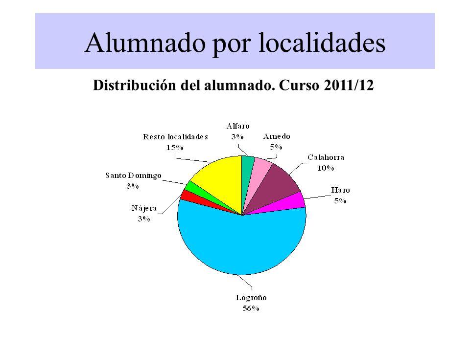 Alumnado por localidades Distribución del alumnado. Curso 2011/12