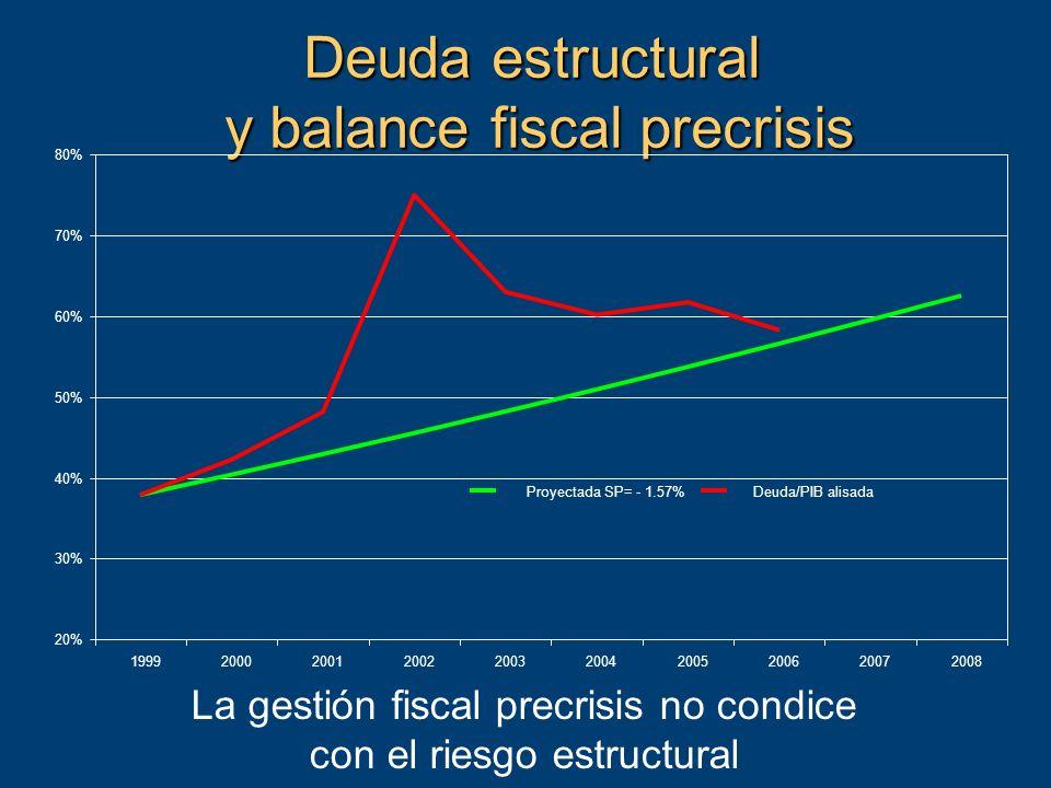 Deuda estructural y balance fiscal precrisis La gestión fiscal precrisis no condice con el riesgo estructural 20% 30% 40% 50% 60% 70% 80% 1999200020012002200320042005200620072008 Proyectada SP= - 1.57%Deuda/PIB alisada