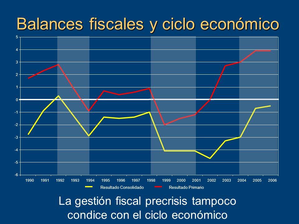 Balances fiscales y ciclo económico La gestión fiscal precrisis tampoco condice con el ciclo económico -6 -5 -4 -3 -2 0 1 2 3 4 5 19901991199219931994199519961997199819992000200120022003200420052006 Resultado ConsolidadoResultado Primario