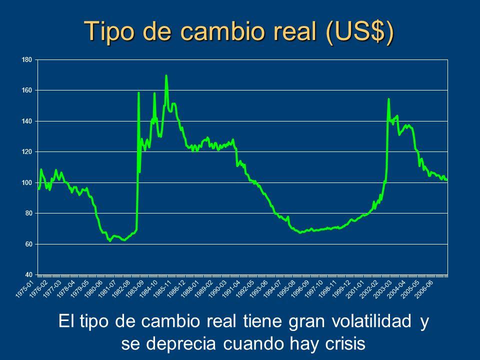 Tipo de cambio real (US$) El tipo de cambio real tiene gran volatilidad y se deprecia cuando hay crisis 40 60 80 100 120 140 160 180 1975-011976-021977-031978-041979-051980-061981-071982-081983-091984-101985-111986-121988-011989-021990-031991-041992-051993-061994-071995-081996-091997-101998-111999-122001-012002-022003-032004-042005-052006-06