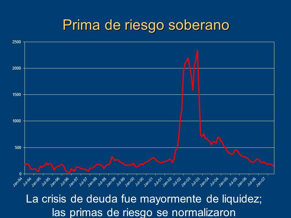 Prima de riesgo soberano La crisis de deuda fue mayormente de liquidez; las primas de riesgo se normalizaron 0 500 1000 1500 2000 2500 Jan-94 Jul-94 Jan-95 Jul-95 Jan-96 Jul-96 Jan-97 Jul-97 Jan-98 Jul-98 Jan-99 Jul-99 Jan-00 Jul-00 Jan-01 Jul-01 Jan-02 Jul-02 Jan-03 Jul-03 Jan-04 Jul-04 Jan-05 Jul-05 Jan-06 Jul-06 Jan-07