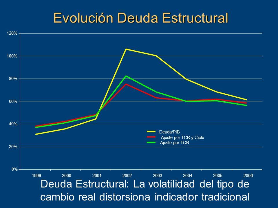 Evolución Deuda Estructural Deuda Estructural: La volatilidad del tipo de cambio real distorsiona indicador tradicional 0% 20% 40% 60% 80% 100% 120% 19992000200120022003200420052006 Deuda/PIB Ajuste por TCR y Ciclo Ajuste por TCR