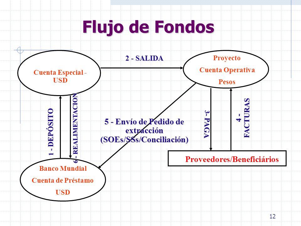 11 Cuenta en la cual el Banco realiza adelantos de fondos. Es periódicamente conciliada y realimentada (Fondo Rotatorio) Controlada a través de rendic