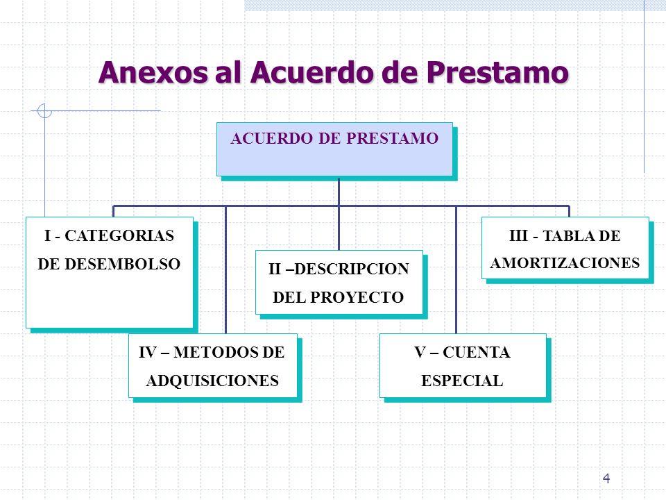 4 ACUERDO DE PRESTAMO I - CATEGORIAS DE DESEMBOLSO IV – METODOS DE ADQUISICIONES V – CUENTA ESPECIAL III - TABLA DE AMORTIZACIONES II –DESCRIPCION DEL PROYECTO Anexos al Acuerdo de Prestamo Anexos al Acuerdo de Prestamo