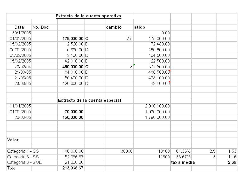 RECONCILIAÇÃO DA CONTA ESPECIAL No. do Empréstimo/Doação: BIRD 7260-BR No. da Conta: 010203-5 Banco: BANCO DO BRASIL, AG. 1221-X 1. TOTAL ADIANTADO PE