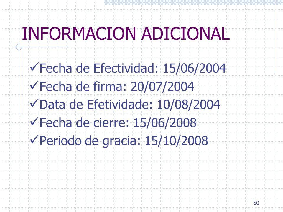 49 Categorías de Desembolsos – Anexo I 1.Obras21,000,00075% 2. Bienes 2,000,00080 % 3. Consultoria 8,000,000 100 % 4. Gastos Admin. a) Incrementos 500