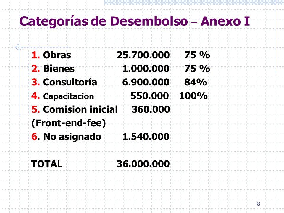 8 Categorías de Desembolso – Anexo I 1.Obras25.700.000 75 % 2.