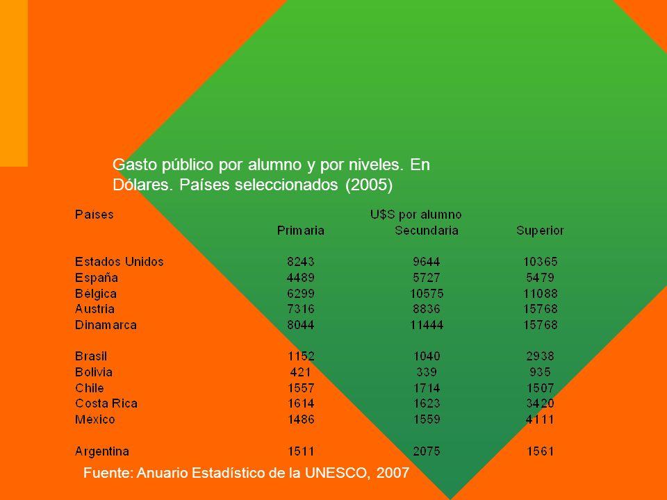 Gasto público por alumno y por niveles. En Dólares. Países seleccionados (2005) Fuente: Anuario Estadístico de la UNESCO, 2007