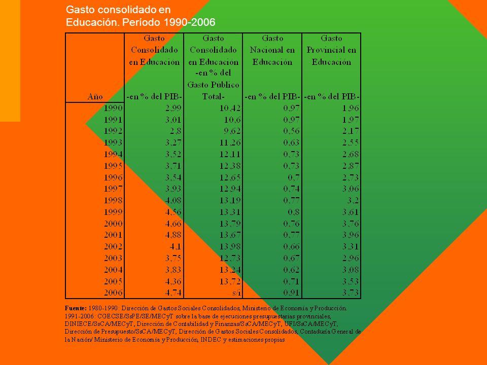 Gasto consolidado en Educación. Período 1990-2006