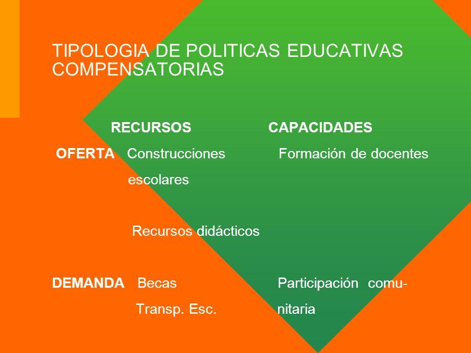 TIPOLOGIA DE POLITICAS EDUCATIVAS COMPENSATORIAS RECURSOS CAPACIDADES OFERTA Construcciones Formación de docentes escolares Recursos didácticos DEMAND