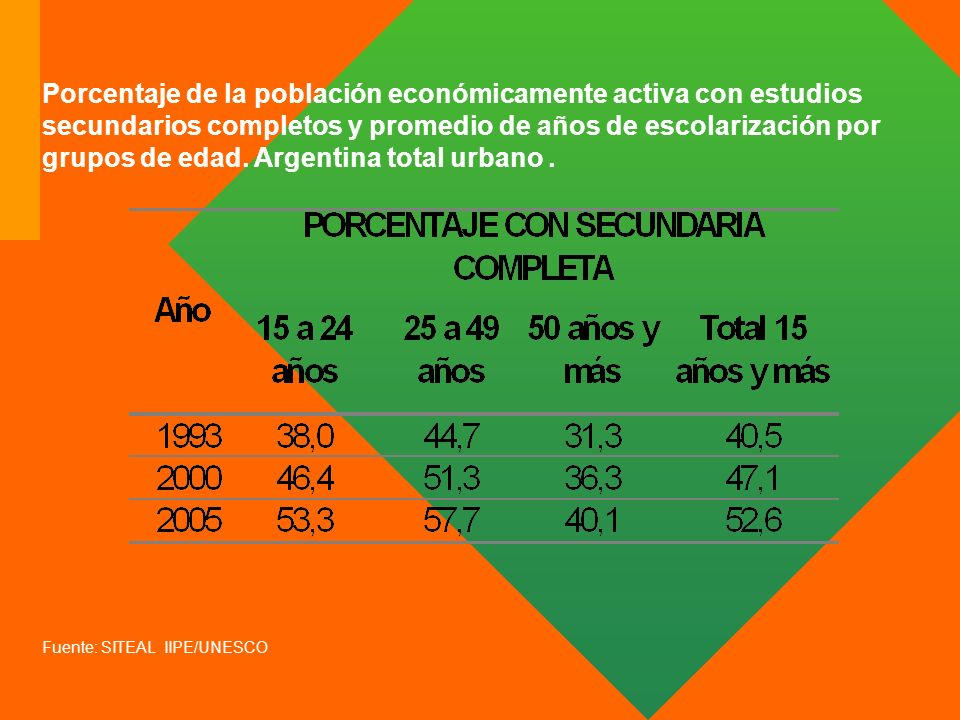 Porcentaje de la población económicamente activa con estudios secundarios completos y promedio de años de escolarización por grupos de edad. Argentina