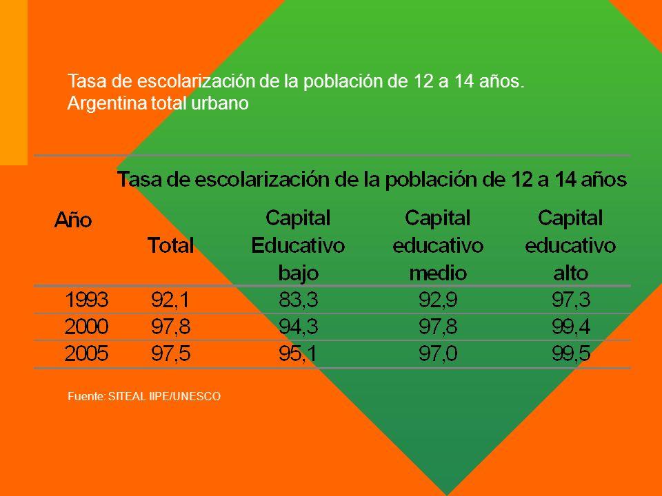 Tasa de escolarización de la población de 12 a 14 años. Argentina total urbano Fuente: SITEAL IIPE/UNESCO