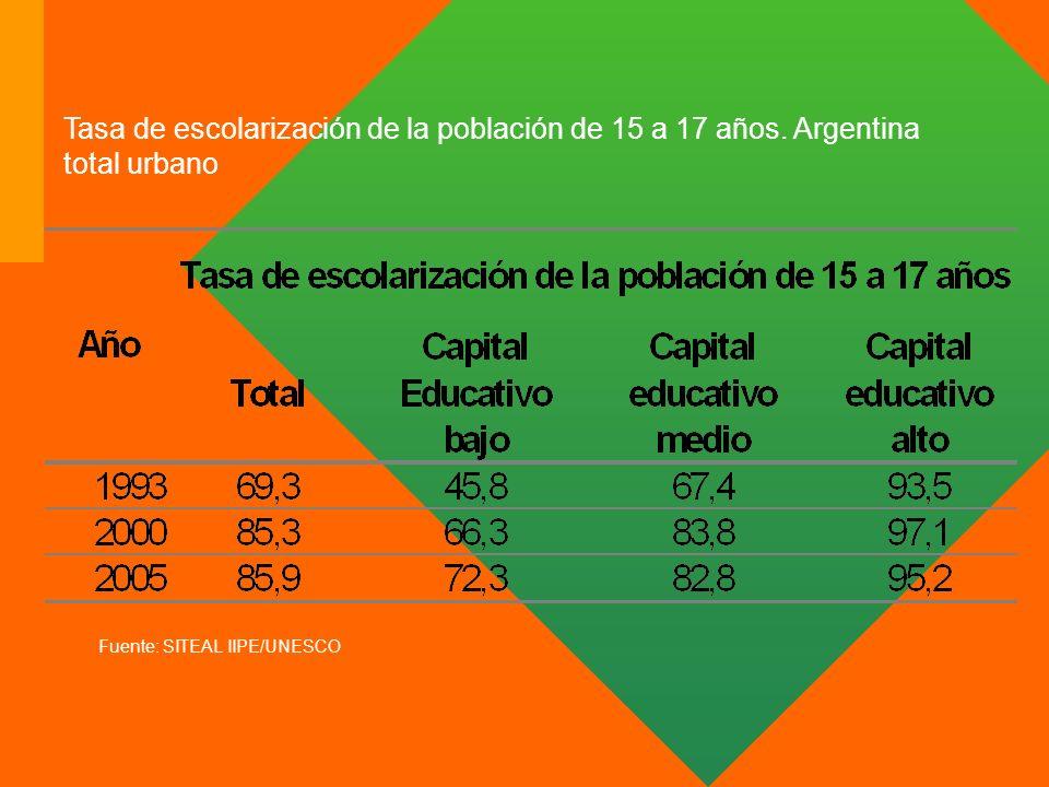Tasa de escolarización de la población de 15 a 17 años. Argentina total urbano Fuente: SITEAL IIPE/UNESCO