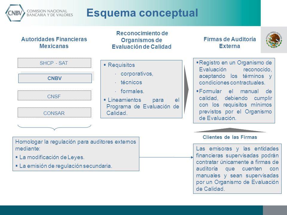Reconocimiento de Organismos de Evaluación de Calidad Firmas de Auditoría Externa Registro en un Organismo de Evaluación reconocido, aceptando los tér