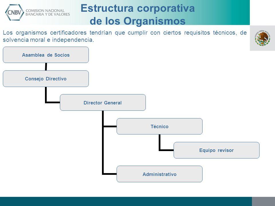 Estructura corporativa de los Organismos Los organismos certificadores tendrían que cumplir con ciertos requisitos técnicos, de solvencia moral e inde
