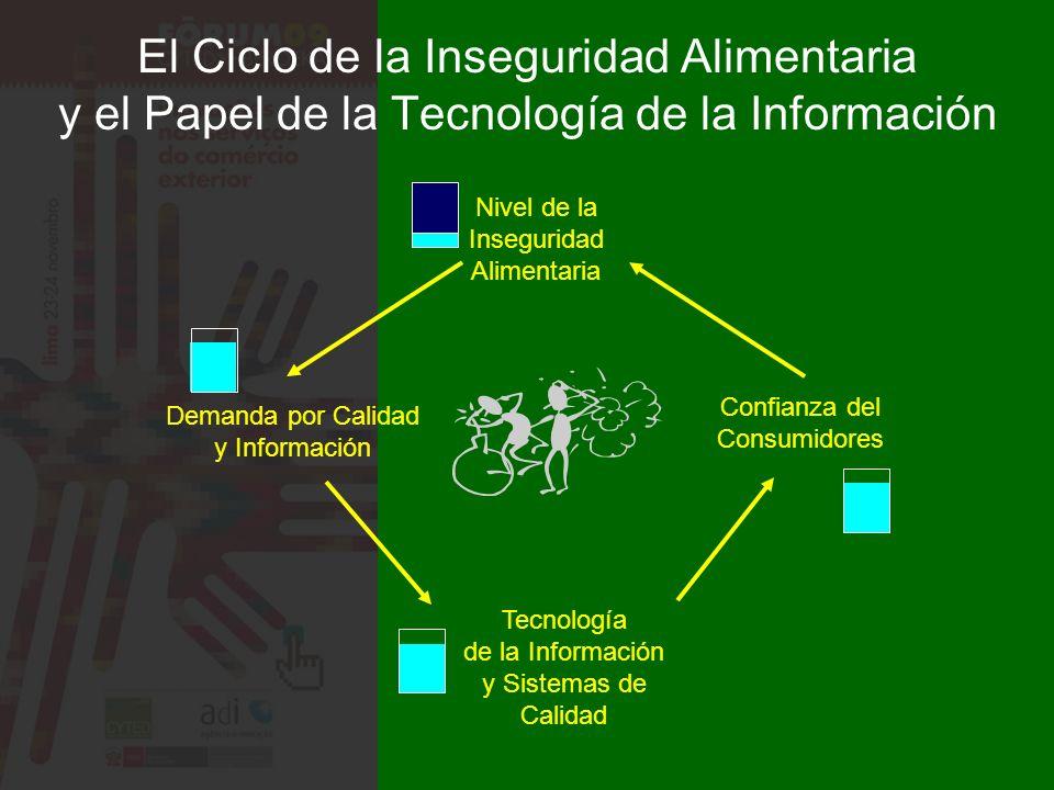 Nivel de la Inseguridad Alimentaria Demanda por Calidad y Información Tecnología de la Información y Sistemas de Calidad Confianza del Consumidores El Ciclo de la Inseguridad Alimentaria y el Papel de la Tecnología de la Información