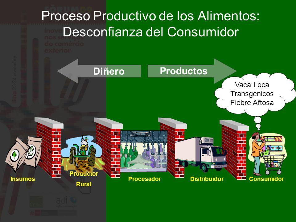 Proceso Productivo de los Alimentos: Desconfianza del Consumidor Diñero Productos Consumidor Procesador Productor Rural Insumos Vaca Loca Transgénicos Fiebre Aftosa Distribuidor