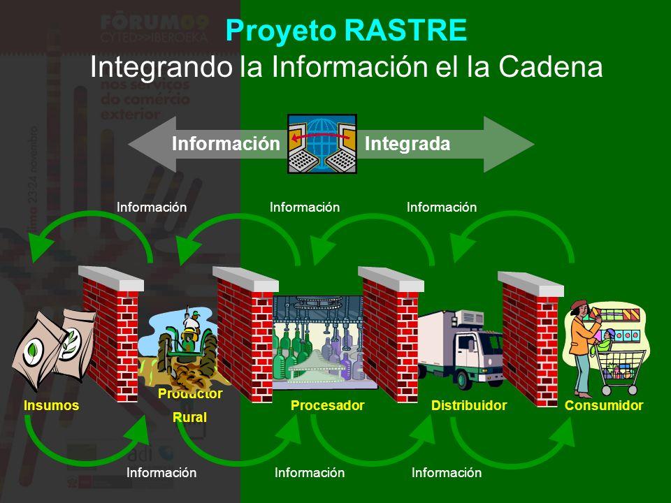 Información Proyeto RASTRE Integrando la Información el la Cadena Consumidor Distribuidor Procesador Productor Rural Insumos InformaciónIntegrada