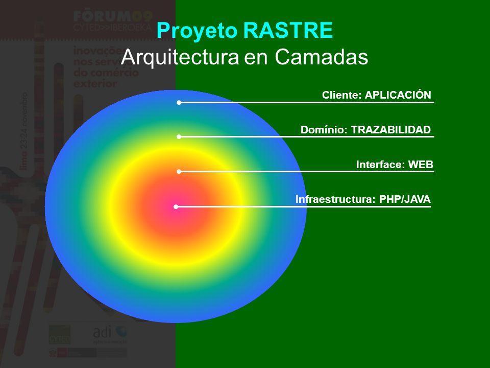 Proyeto RASTRE Arquitectura en Camadas Cliente: APLICACIÓN Domínio: TRAZABILIDAD Interface: WEB Infraestructura: PHP/JAVA