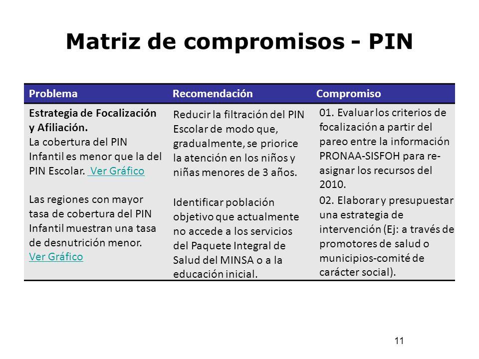 Matriz de compromisos - PIN 11 ProblemaRecomendaciónCompromiso Estrategia de Focalización y Afiliación. La cobertura del PIN Infantil es menor que la
