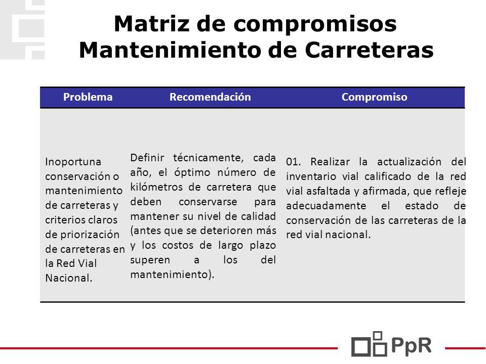 Matriz de compromisos Mantenimiento de Carreteras ProblemaRecomendaciónCompromiso Inoportuna conservación o mantenimiento de carreteras y criterios cl