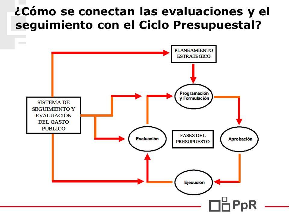 ¿Cómo se conectan las evaluaciones y el seguimiento con el Ciclo Presupuestal?