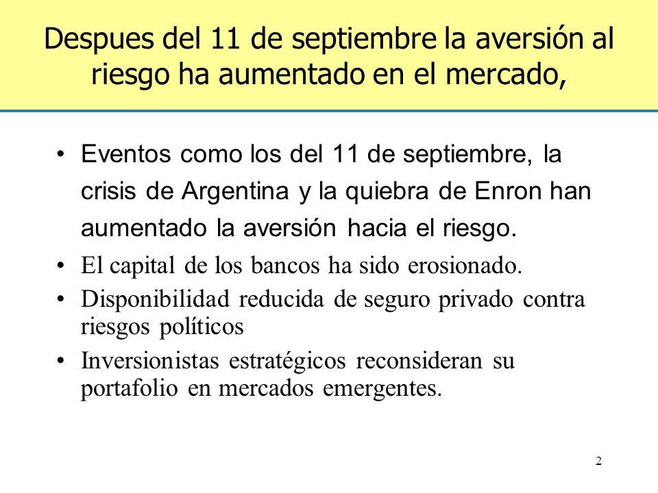 Garantía Basada en Políticas (GBP) en apoyo de emisión de bonos soberanos de Colombia por un millón de dólares Riesgo del Banco Mondial al 9 abril 2001: US $119m 0.5 1 1.522.533.544.555.566.577.588.599.510 Interés Capital Pagos garantizados Fitch:BBB+Moodys: Baa1 S&P:BBBNAIC:2