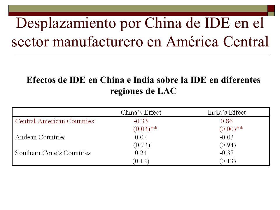 Desplazamiento por China de IDE en el sector manufacturero en América Central Efectos de IDE en China e India sobre la IDE en diferentes regiones de L