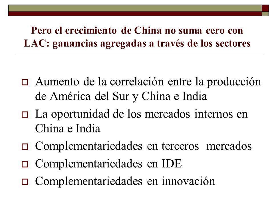 Pero el crecimiento de China no suma cero con LAC: ganancias agregadas a través de los sectores Aumento de la correlación entre la producción de Améri