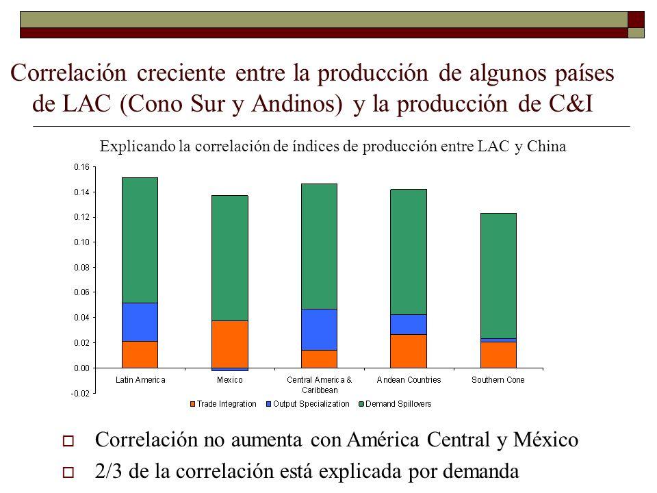 Correlación creciente entre la producción de algunos países de LAC (Cono Sur y Andinos) y la producción de C&I Explicando la correlación de índices de